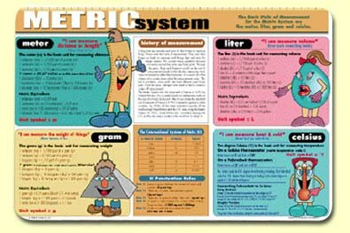Metric System Placemat (Set of 4) by Painless Learning Placemats