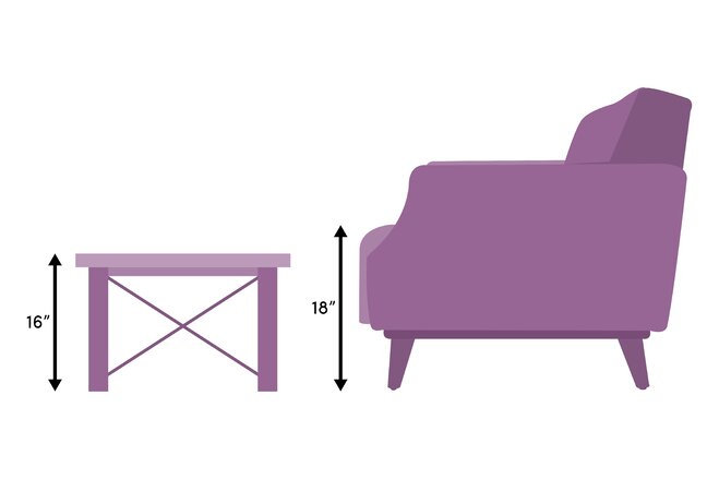 The proper height for a coffee table is the same height as the cushions on  your sofa or 1-2 inches lower.