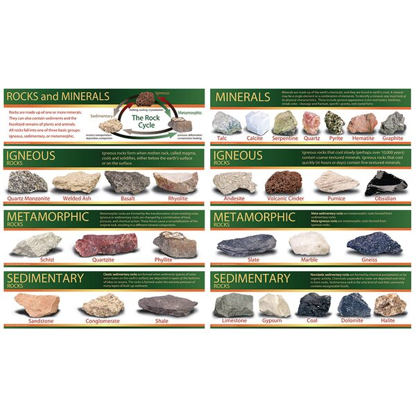 Identifying Rocks and Minerals Chart by Frank Schaffer Publications/Carson Dellosa Publications