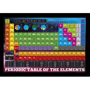 Periodic table wall art wayfair periodic table of elements framed graphic art print poster urtaz Images