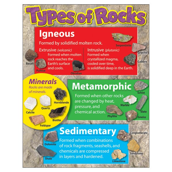 Learning Types of Rocks Chart by Trend Enterprises