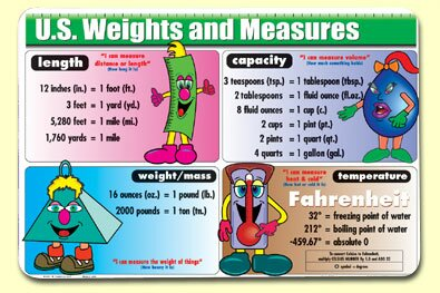 U.S. Weights and Measures Placemat (Set of 4) by Painless Learning Placemats