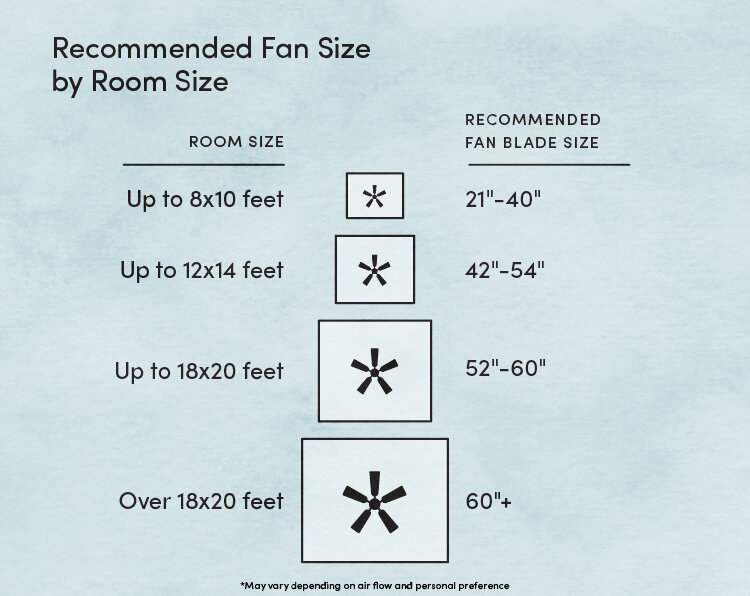 How To Install A Ceiling Fan Wayfair