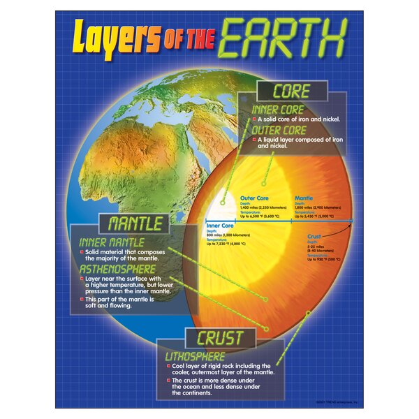 Layers Of The Earth Chart by Trend Enterprises