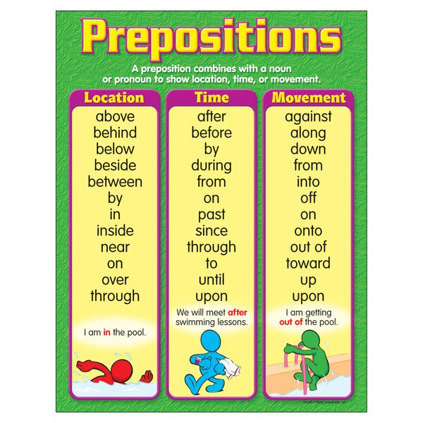 Prepositions Chart by Trend Enterprises