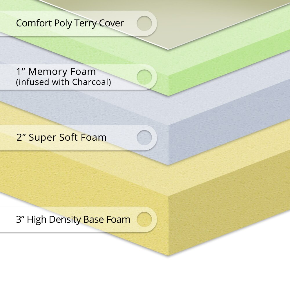 Best Price Quality Best Price Quality 7 5 Medium Memory Foam Mattress Reviews